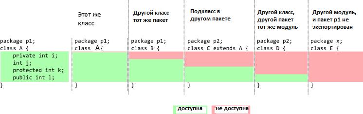 Модификаторы доступа в Java