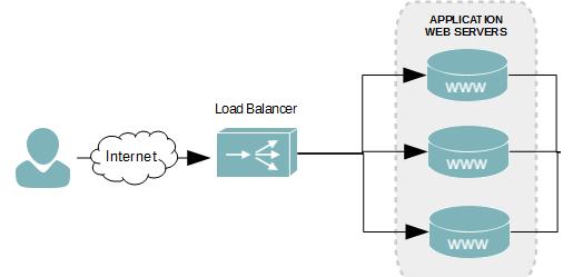 Несколько серверов с балансировщиком нагрузки - ок