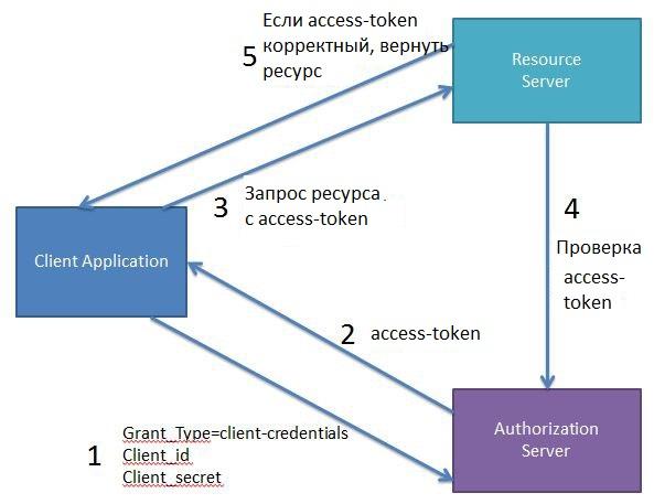 Client Credentials Flow