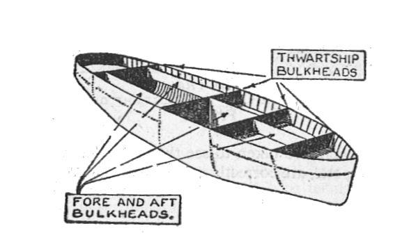 Переборки (bulkheads)